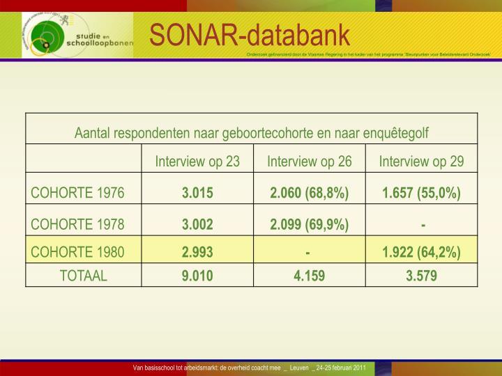 SONAR-databank