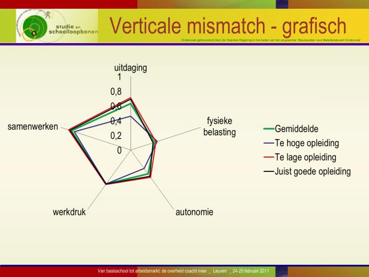 Verticale mismatch - grafisch