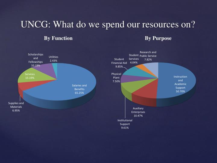 UNCG: What do we spend our resources on?