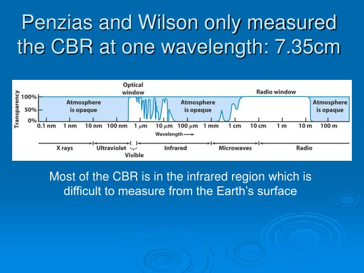 Penzias and Wilson only measured the CBR at one wavelength: 7.35cm