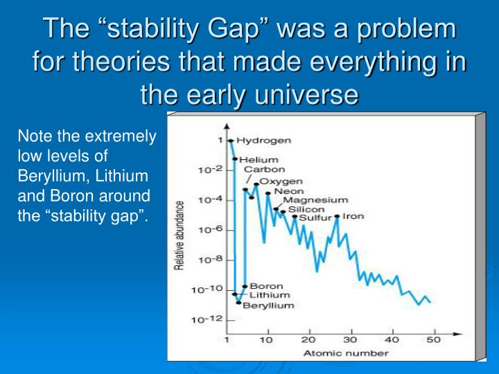 """The """"stability Gap"""" was a problem for theories that made everything in the early universe"""