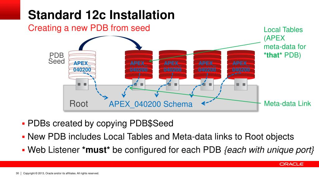 PPT - Application Express with Oracle Database 12c Multitenant