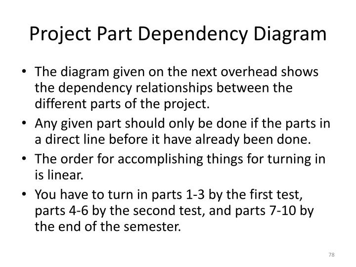 Project Part Dependency Diagram
