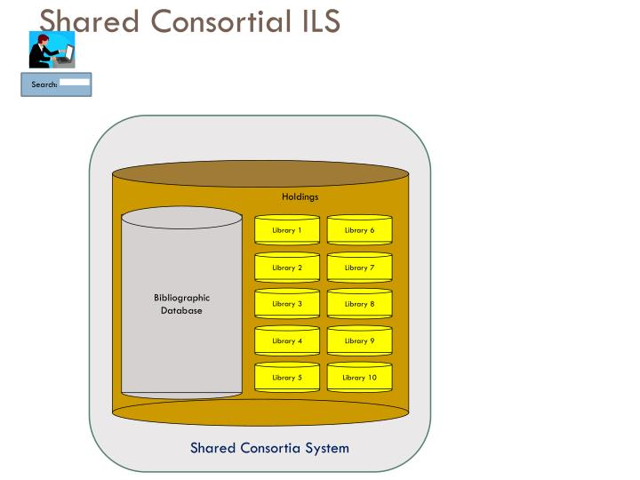 Shared Consortial ILS