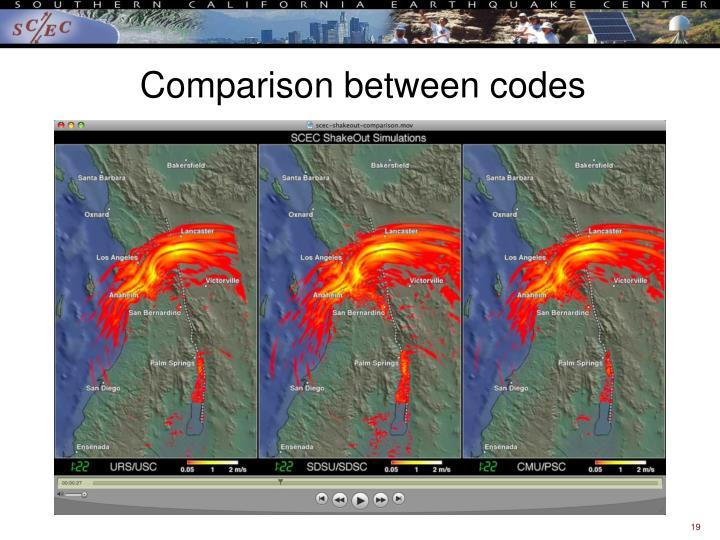 Comparison between codes