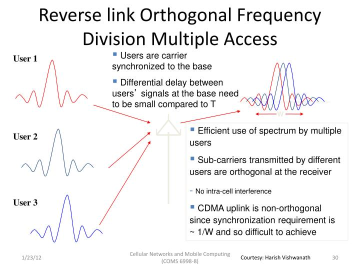 Reverse link Orthogonal Frequency Division Multiple Access