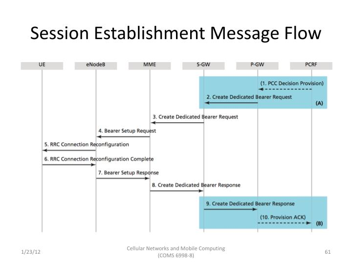 Session Establishment Message Flow