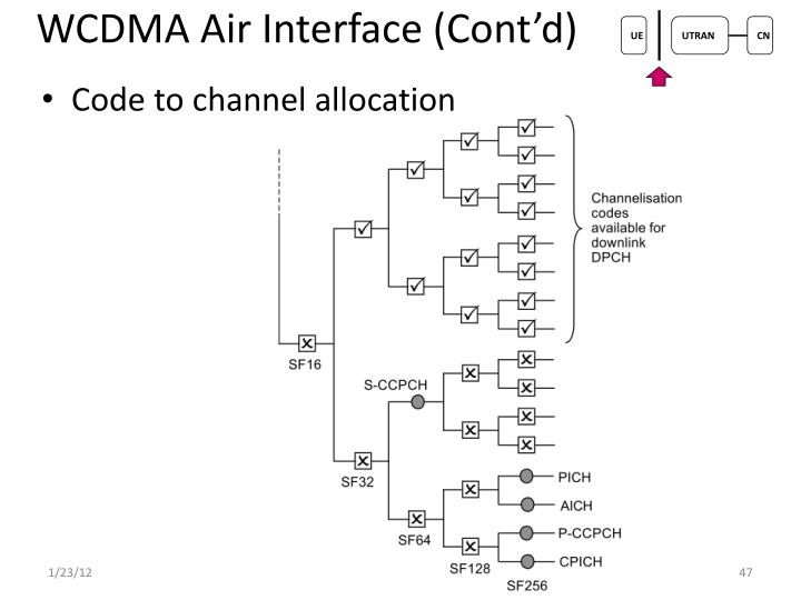 WCDMA Air Interface (Cont'd)
