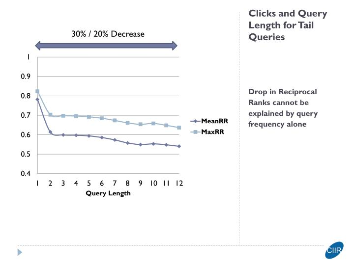Clicks and Query Length for Tail Queries