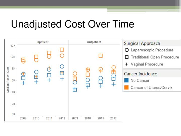 Unadjusted Cost Over Time