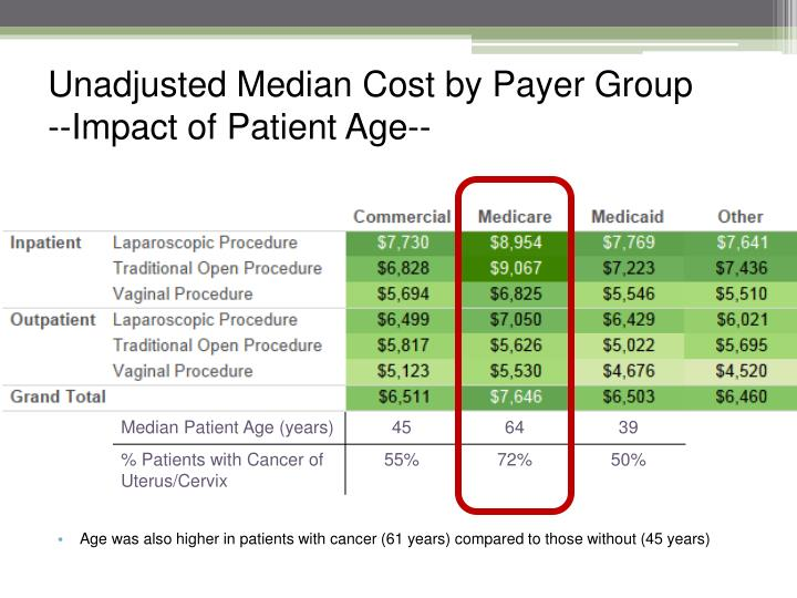 Unadjusted Median Cost by Payer Group