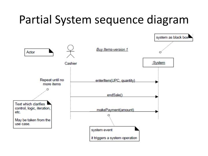 Ppt system sequence diagram powerpoint presentation id2096065 partial system sequence diagram ccuart Choice Image