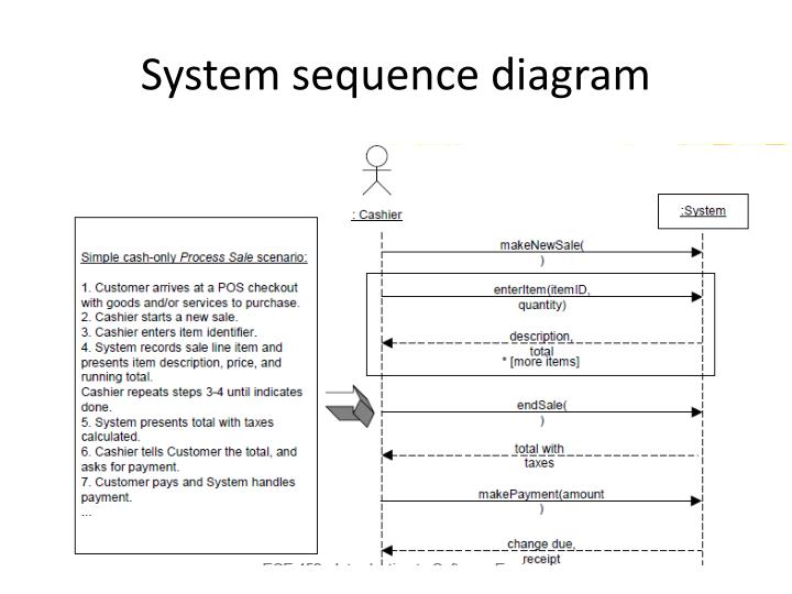 Ppt System Sequence Diagram Powerpoint Presentation Id2096065