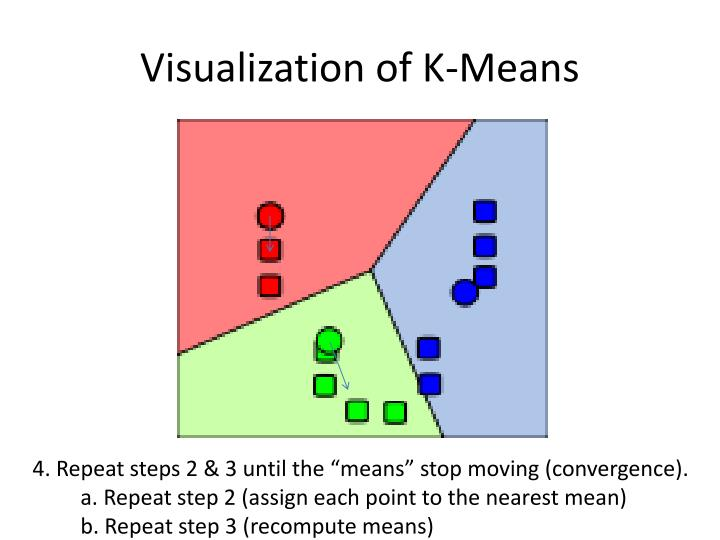 Visualization of K-Means