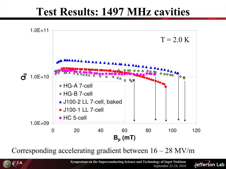 Test Results: 1497 MHz cavities