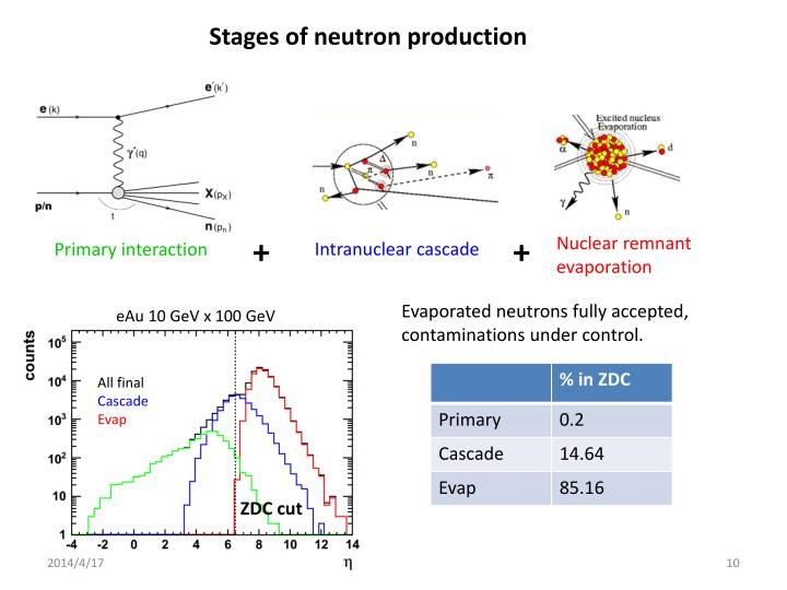 Stages of neutron production