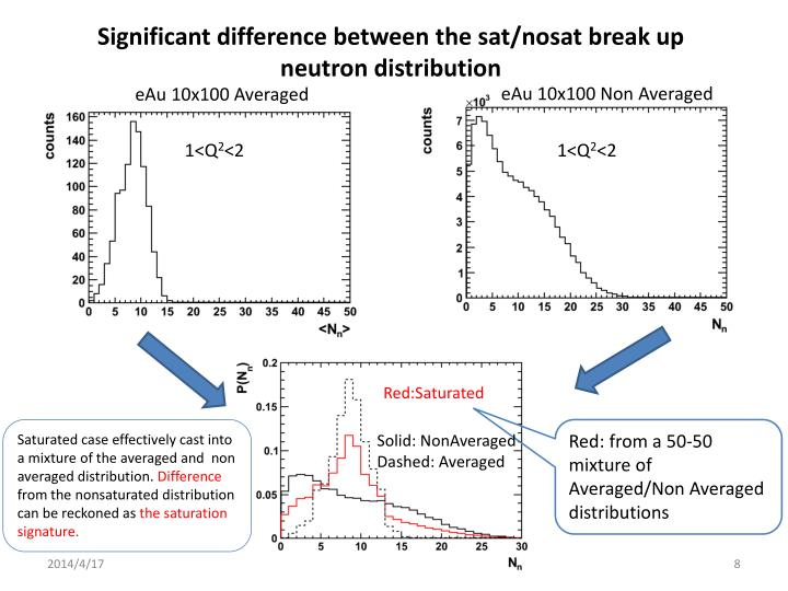 Significant difference between the sat/