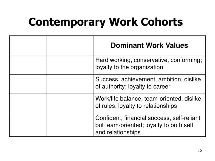 Contemporary Work Cohorts