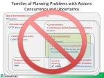 families of planning problems with actions concurrency and uncertainty