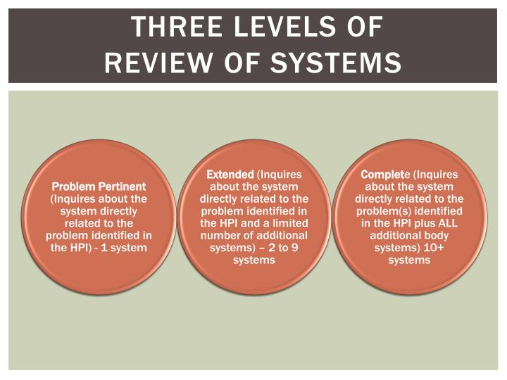 Three Levels of                   Review of Systems