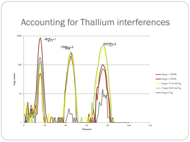 Accounting for Thallium interferences