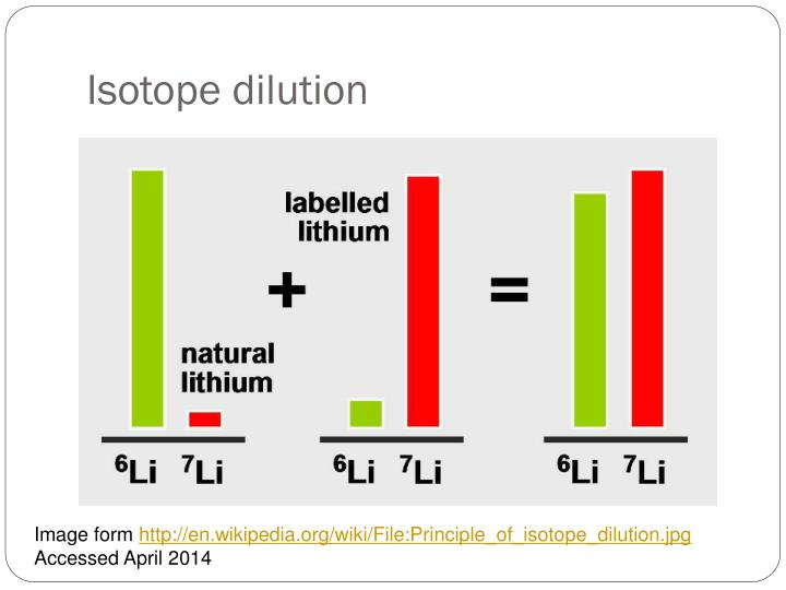 Isotope dilution