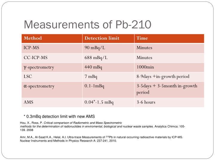 Measurements of Pb-210