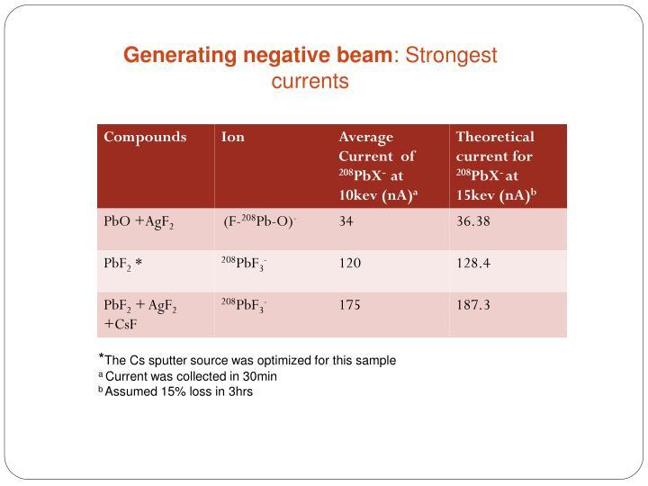 Generating negative beam