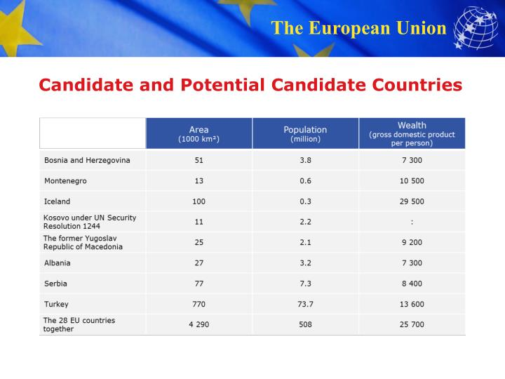 Candidate and Potential Candidate Countries