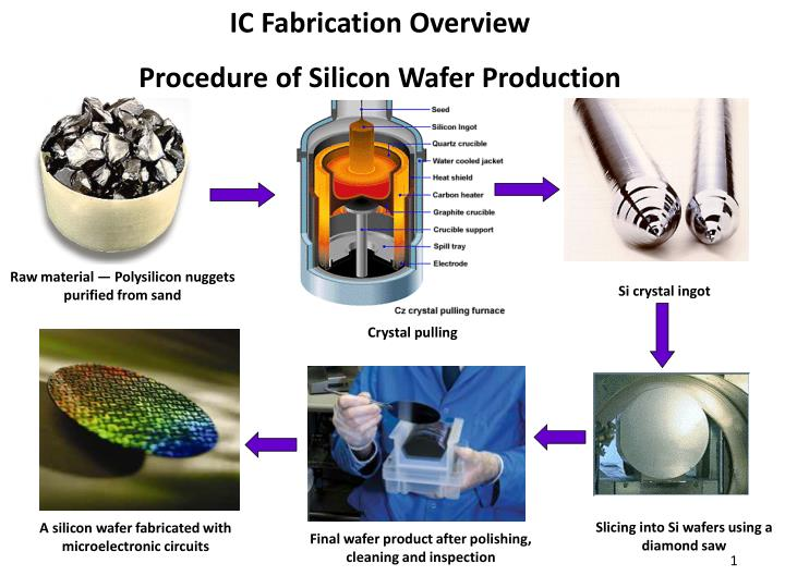 Ppt Ic Fabrication Overview Procedure Of Silicon Wafer