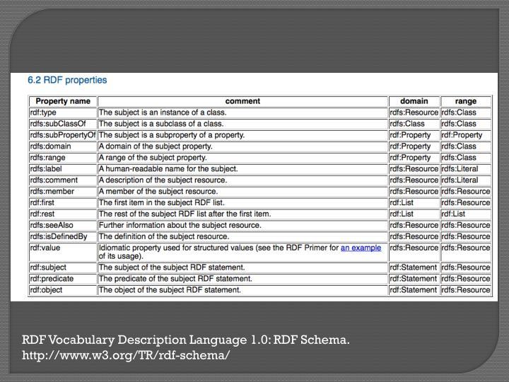 RDF Vocabulary Description Language 1.0: RDF Schema.