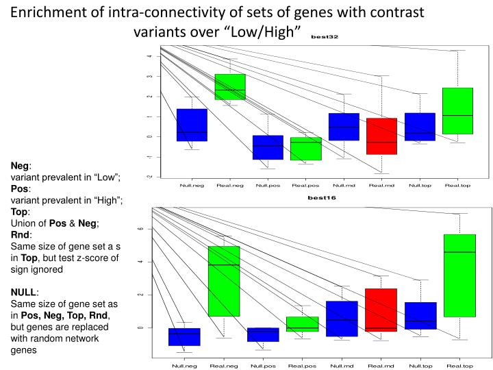 """Enrichment of intra-connectivity of sets of genes with contrast variants over """"Low/High"""""""