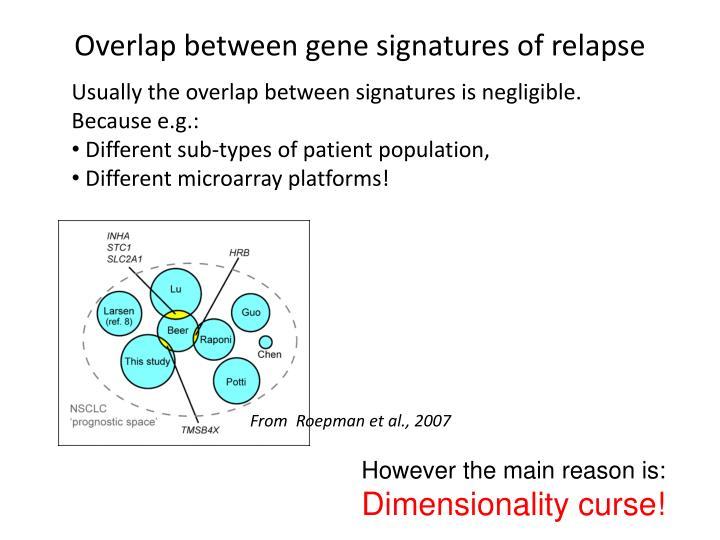 Overlap between gene signatures of relapse
