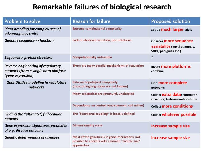 Remarkable failures of biological research