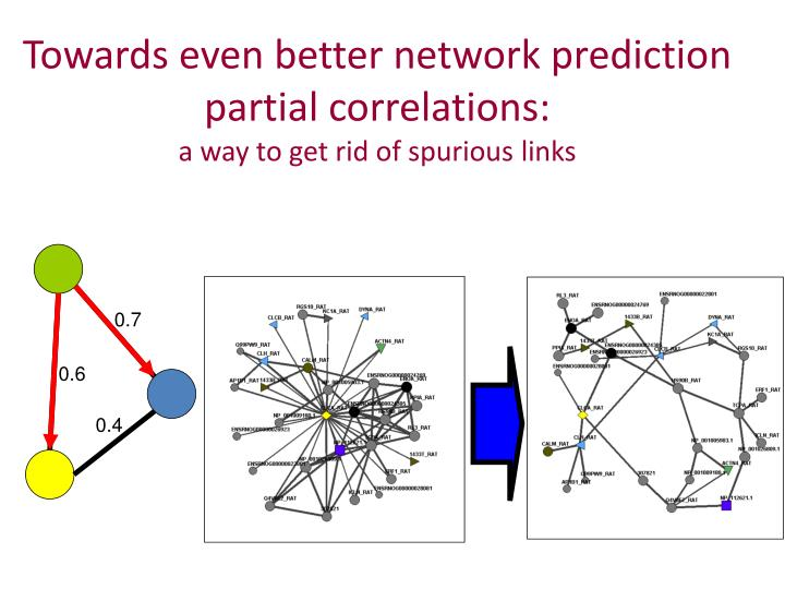 Towards even better network prediction