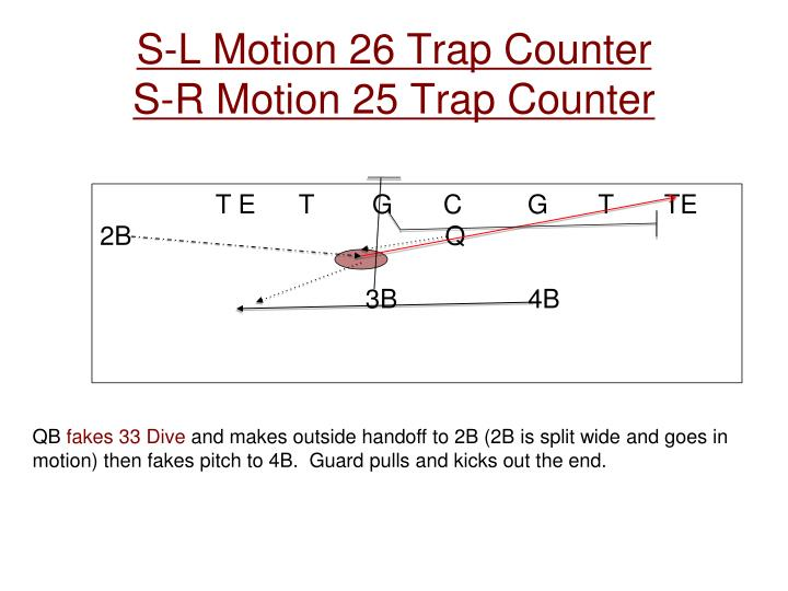 S-L Motion 26 Trap Counter
