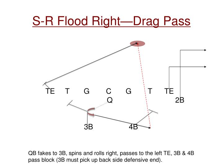 S-R Flood Right—Drag Pass