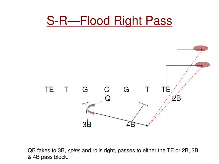 S-R—Flood Right Pass