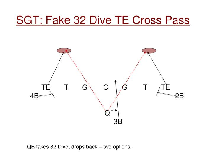 SGT: Fake 32 Dive TE Cross Pass