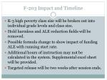 f 203 impact and timeline