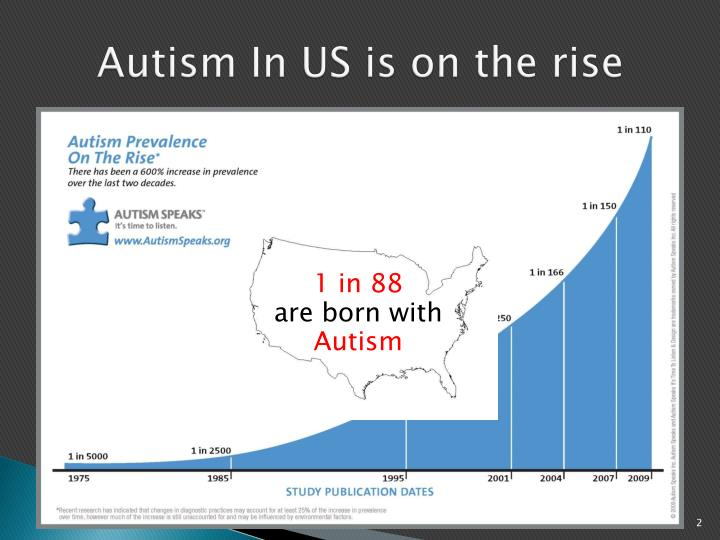 Autism in us is on the rise