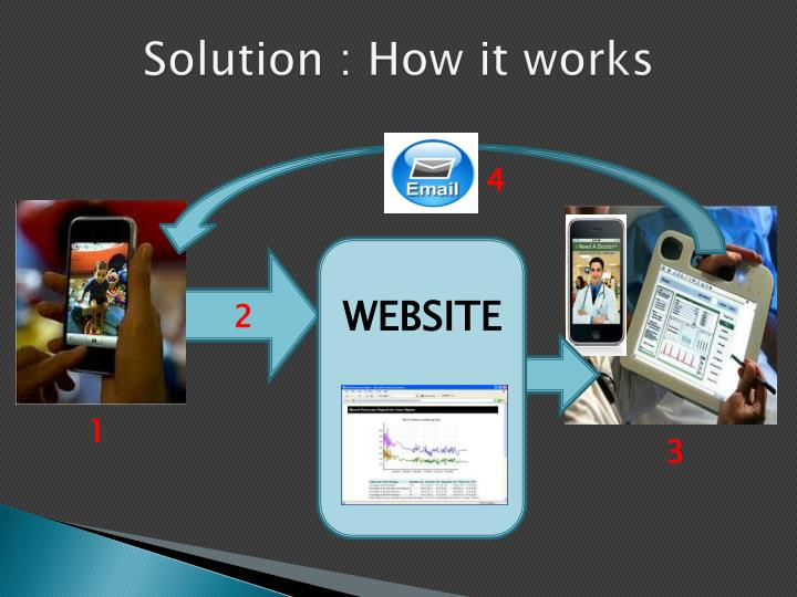 Solution : How it works