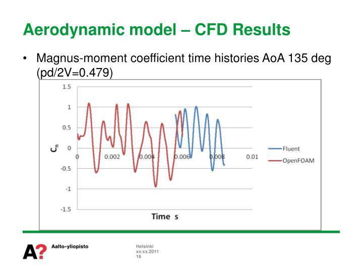 Aerodynamic model – CFD Results