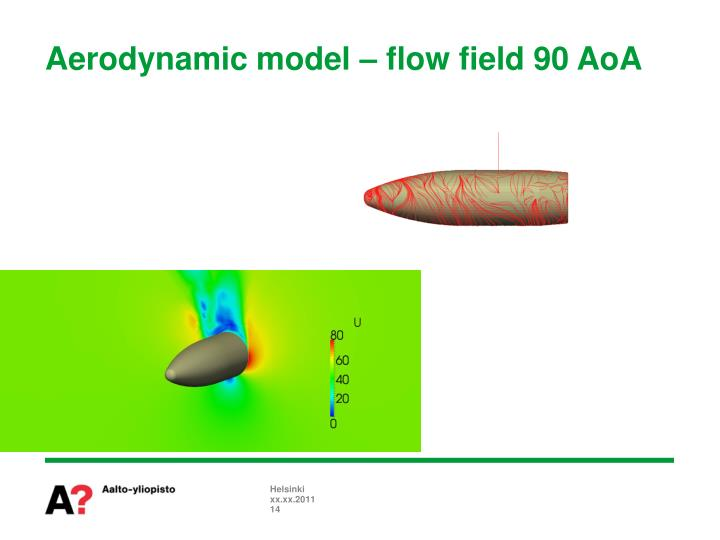 Aerodynamic model – flow field 90 AoA
