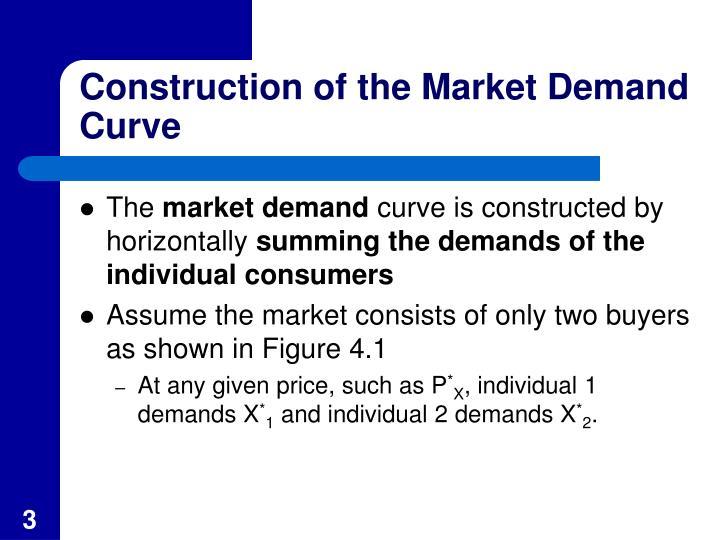 Construction of the market demand curve