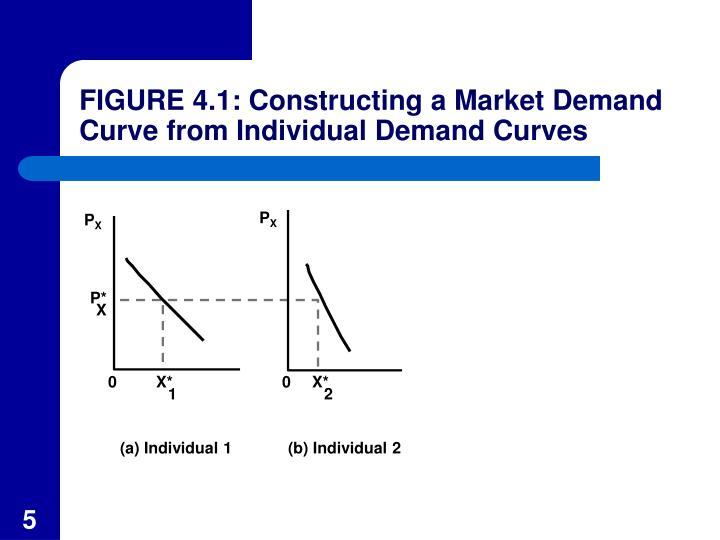 FIGURE 4.1: Constructing a Market Demand Curve from Individual Demand Curves