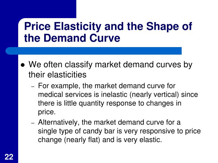 Price Elasticity and the Shape of the Demand Curve