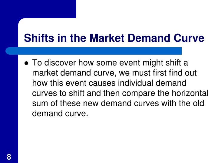 Shifts in the Market Demand Curve