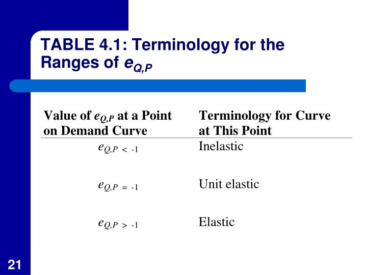 TABLE 4.1: Terminology for the Ranges of