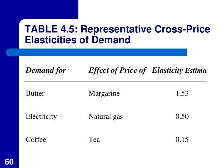 TABLE 4.5: Representative Cross-Price Elasticities of Demand